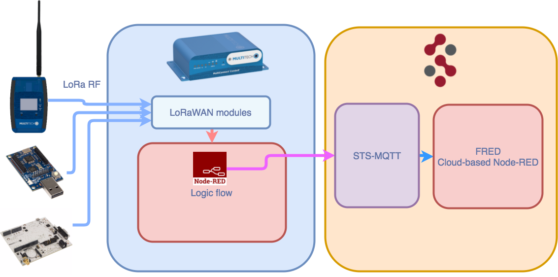 Using FRED (Cloud Node-RED) with the MultiTech LoRaWAN gateway